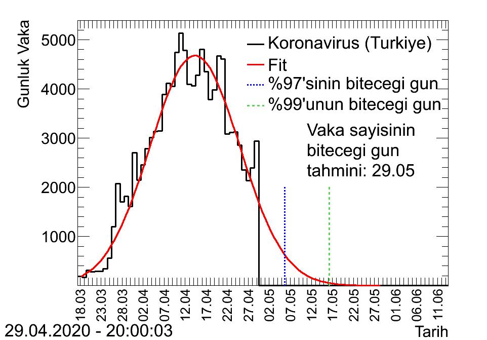 Tedbirlere uyulursa virüsün Türkiye'deki bitiş tarihi 29 Mayıs - (3)