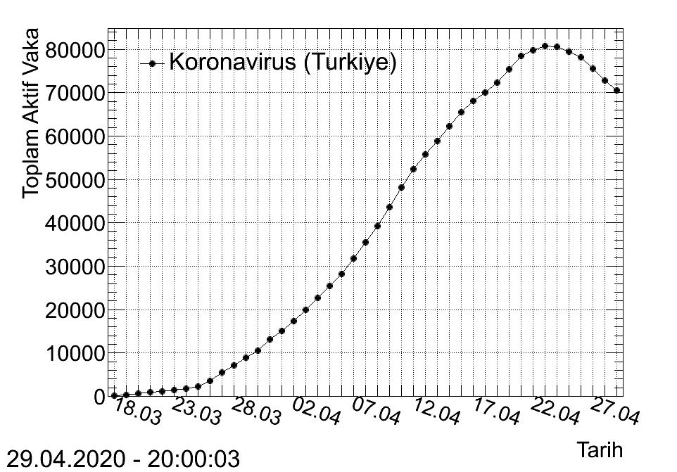 Tedbirlere uyulursa virüsün Türkiye'deki bitiş tarihi 29 Mayıs - (4)